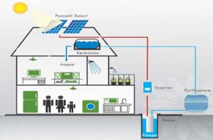 fotovoltaico acqua domestica