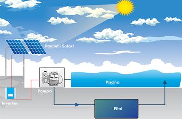 fotovoltaico acqua piscina