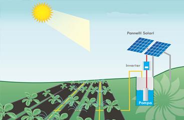 fotovoltaico acqua pozzo