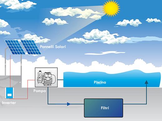 Pannello Solare Per Pompa Pozzo : Pompa solare per piscina a energia fotovoltaica freewater